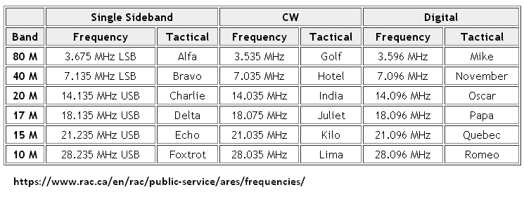RAC ARES EMCOMM Frequencies.png