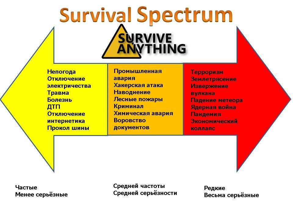 Survival spectrum.jpg